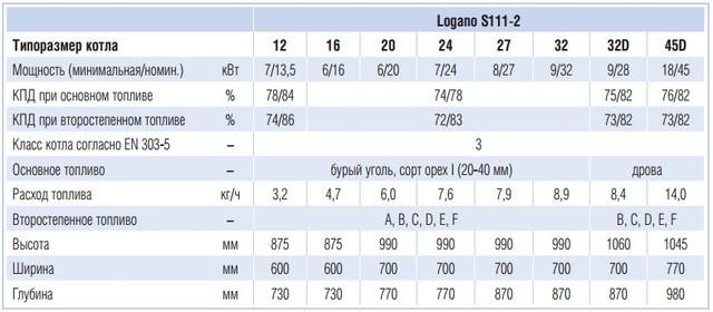 Buderus Logano S111-2 WT