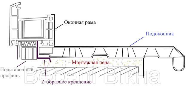 Схема монтажа подоконников