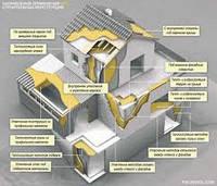 Теплоизоляция гидроизоляция подвальных помещений