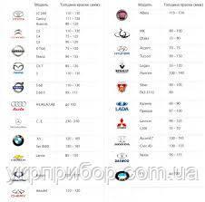 Таблица толщины заводского покрытия автомобилей