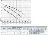Циркуляционный насос Sprut GPD 20–4S–130, фото 3