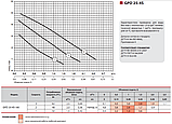 Циркуляционный насос Sprut GPD 25–4S–180, фото 3