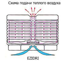 схема подачи воздуха в сушилках ezidri