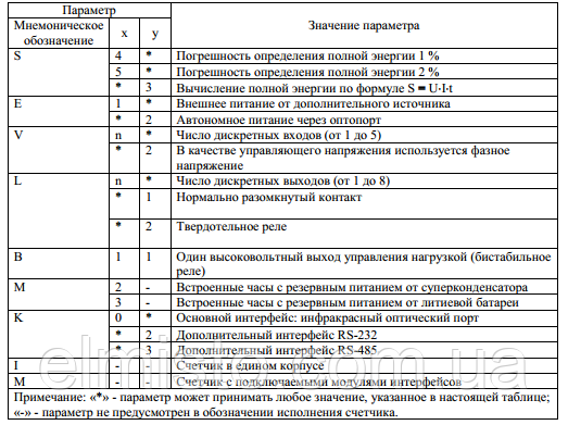 Таблица обозначения  счетчиков  MT880-Dх(Tх)AхуRхуSху-Eху-VхуLхуBх-MхKху-I(M)