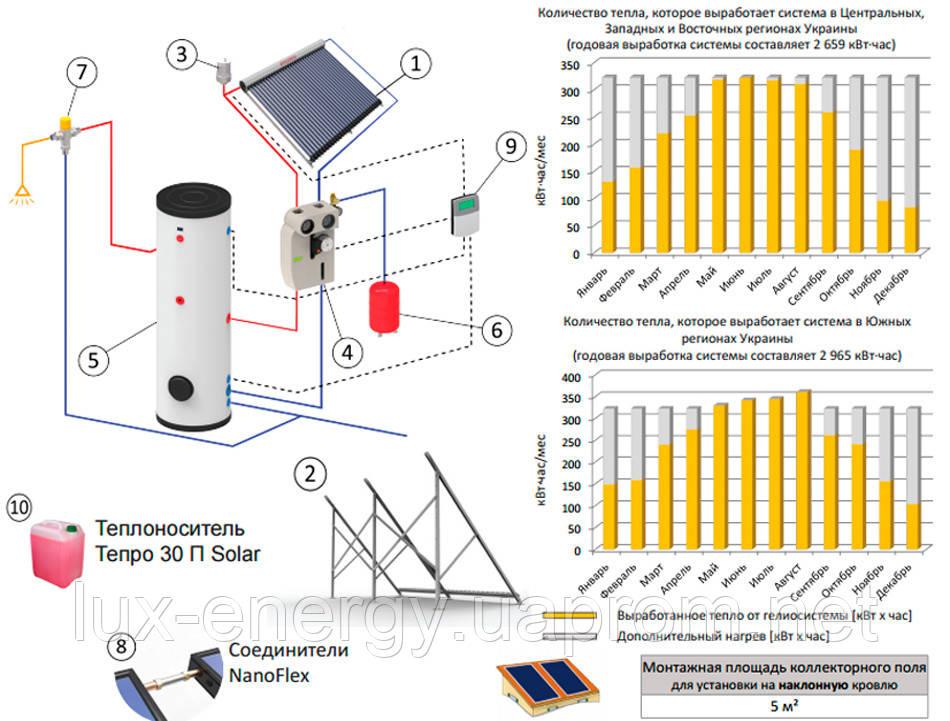 Гелиосистема ГВС на вакуумном коллекторе 150 л горячей воды в сутки, фото 2