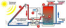 Гелиосистема ГВС на вакуумных коллекторах 500 л горячей воды в сутки, фото 2