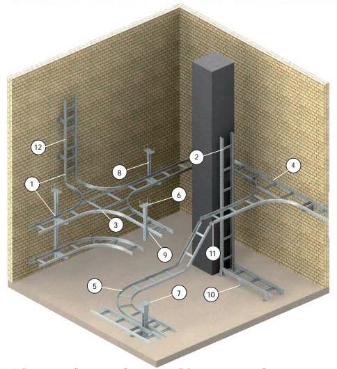 Металлические лотки для прокладки кабеля ТМ SCaT