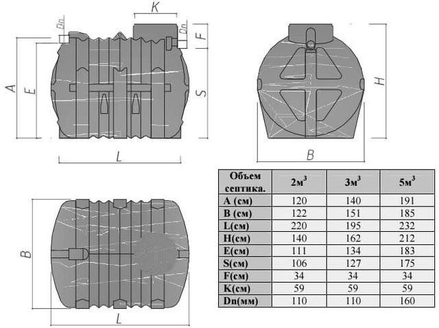 Размеры септиков Эколайн