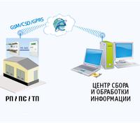 АСКУЭ (АСКОЕ) - внедрение автоматизированных систем коммерческого учета электроэнергии