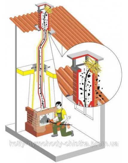 Инструмент для чистки дымоходов