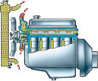 Система охолодження VW Passat B3/B4