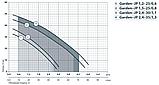 Бытовой насос «Насосы +» Garden–JP 1.5–25/0.8 с эжектором, фото 2