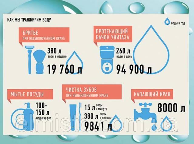 Зачем экономить воду и покупать водосчетчики?