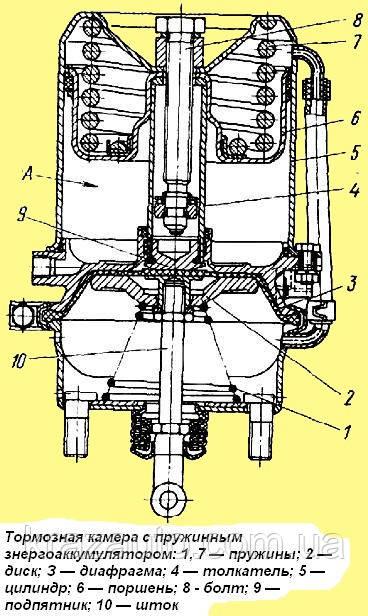 Механизм тормозной камеры МАЗ