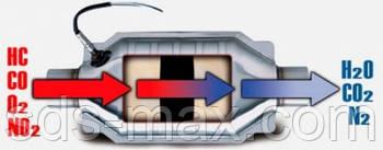 Как я выбирал обманку лямбда-зонда на Nissan