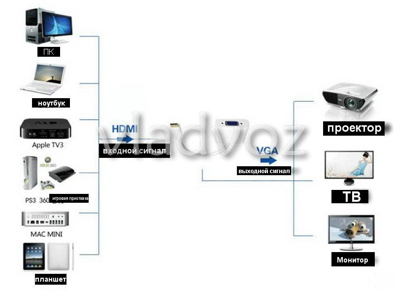 фото адаптера переходник видеосигнала HDMI VGA