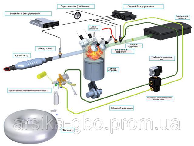 Схема работы газобалонного оборудования