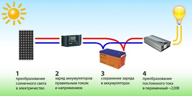 Контроллеры заряда