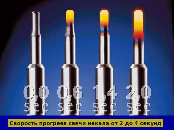 Скорость прогрева свечи