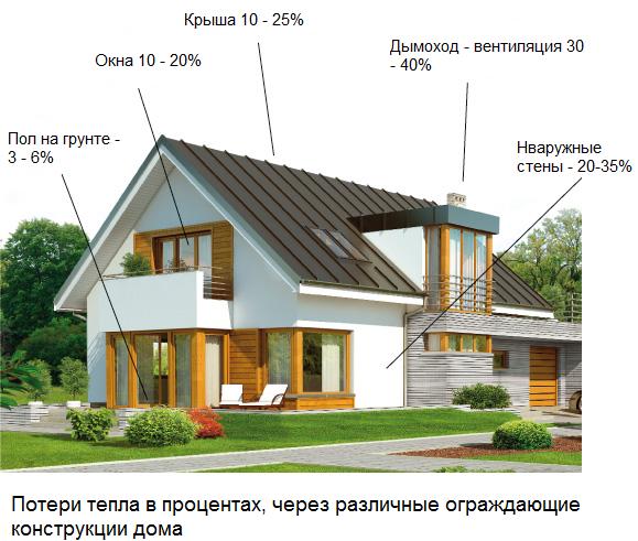 Які є види енергоефективних будинків