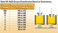 Классификация пластичных смазок по консистенции (густоте).