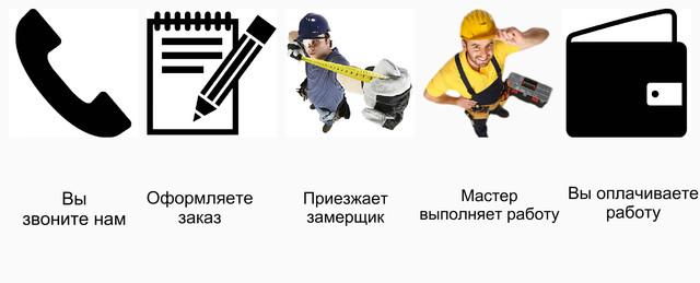 Как оформить заказ на ремонт откосов