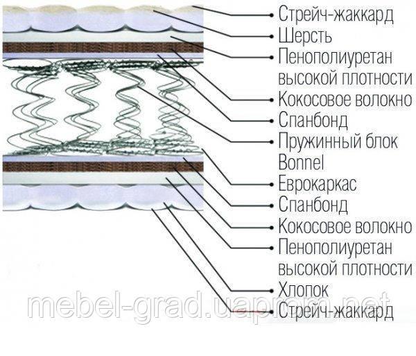 Матрас ортопедический bonnel Верона / Verona зима/лето Matroluxe 80х190