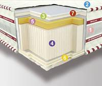 Матрас в вакуумной упаковке 3D Neoflex Memory Neolux