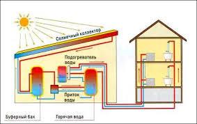 Порівняння сонячних колекторів для гарячої води, опалення та басейнів