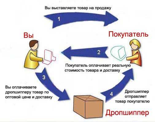 Работаем по системе ДРОПШИППИНГ