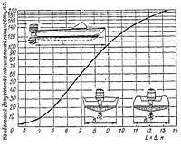 Як правильно підібрати потужність човнового мотора?