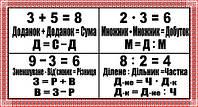 Стенд з математики для початкової школи (70310.1)