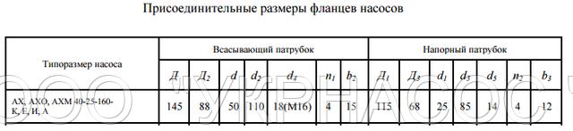 размеры насоса АХ40-25-160б Д