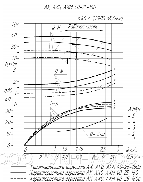Характеристики насоса АХ40-25-160а
