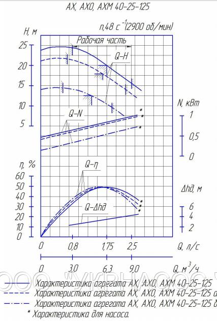 Характеристики насоса АХ40-25-125б