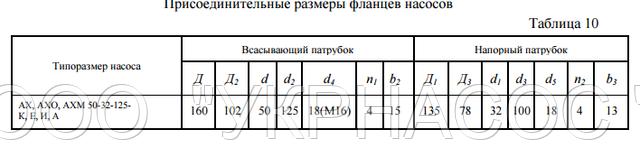 размеры насоса АХ50-32-125а И