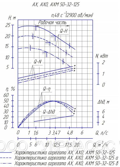 Характеристики насоса АХ50-32-125а