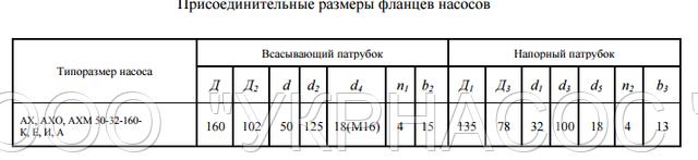 размеры насоса АХ50-32-160а И
