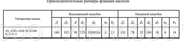 размеры насоса АХ50-32-200б Е