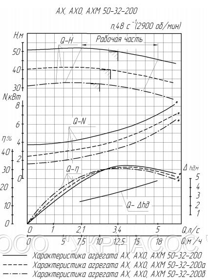 Характеристики насоса АХ50-32-200б-К