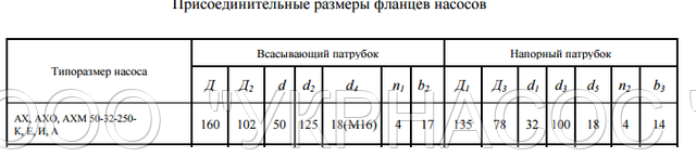 размеры насоса АХ50-32-250а А
