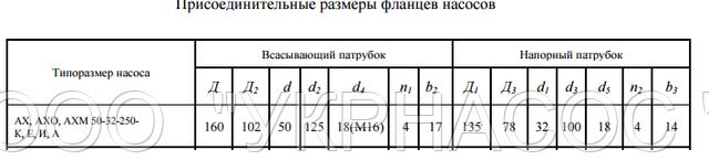 размеры насоса АХ50-32-250 И
