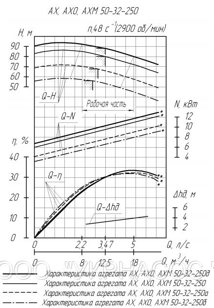 Характеристики насоса АХ50-32-250б-К