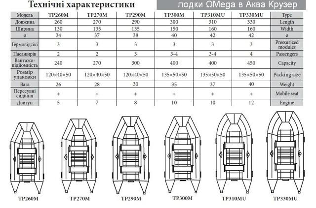 Надувные моторные лодки пвх Омега