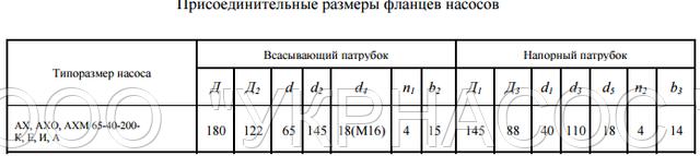 размеры насоса АХ65-40-200а Л