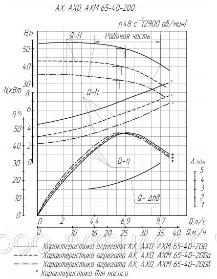 Характеристики насоса АХ65-40-200