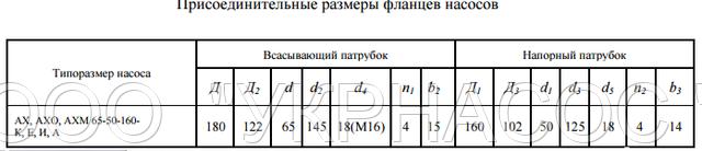 размеры насоса АХ65-50-160 Д