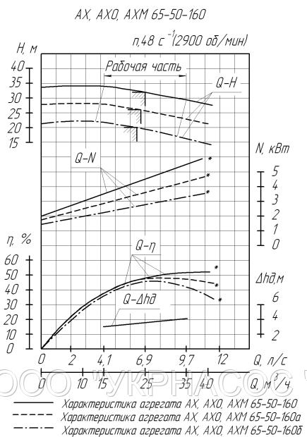Характеристики насоса АХ65-50-160