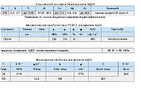 Характеристики сплава АД31