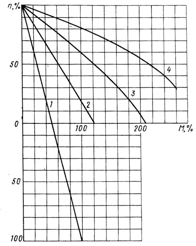 Механические характеристики блока ТА-63. Характеристики, соответствующие  1,2,3,4 положенням командоконтроллера.